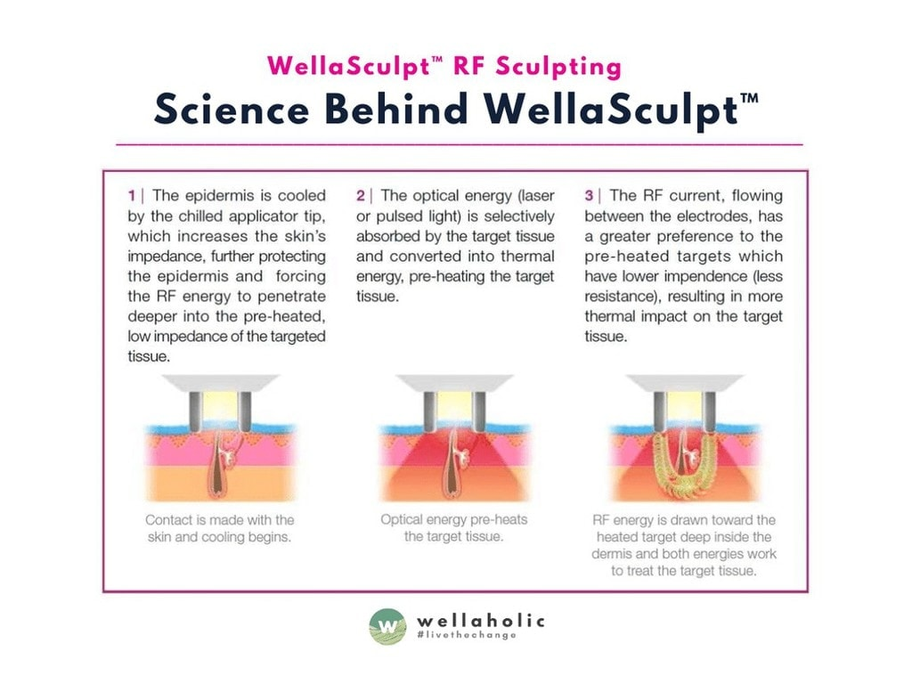 Science behind WellaSculpt